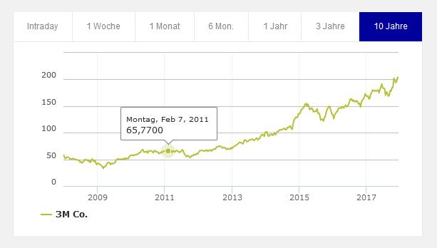 Chart 3M