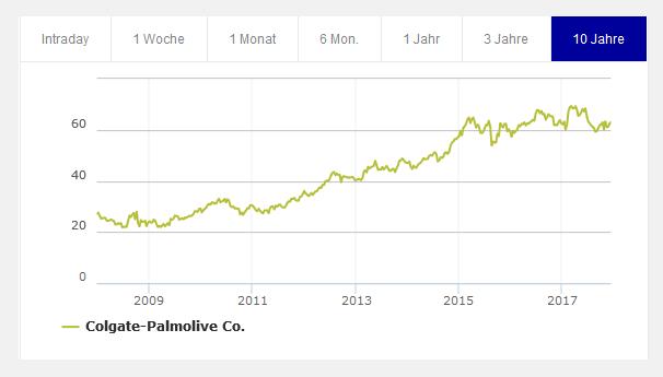 Colgate-Palmolive Chart