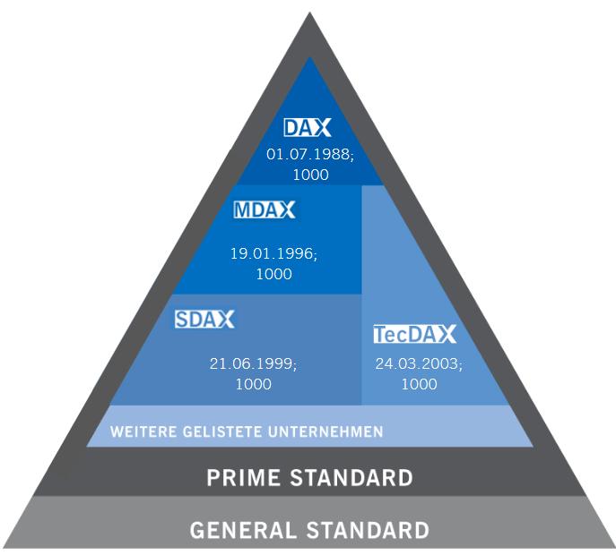 Indexpyramide