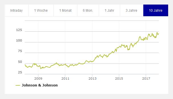 Aktienchart Johnson und Johnson