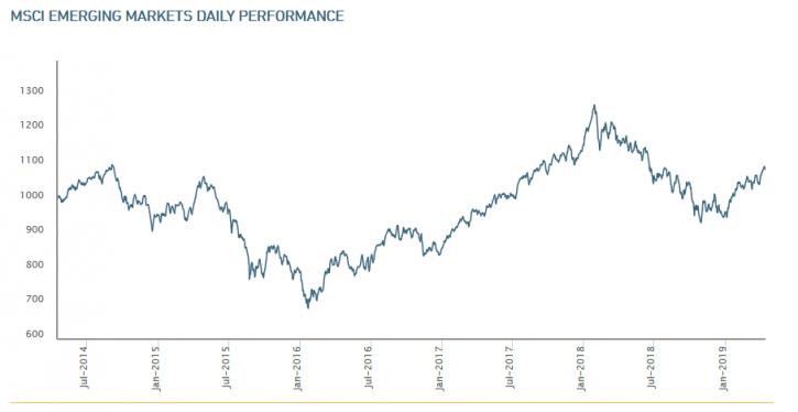 Chart MSI Emerging Markets