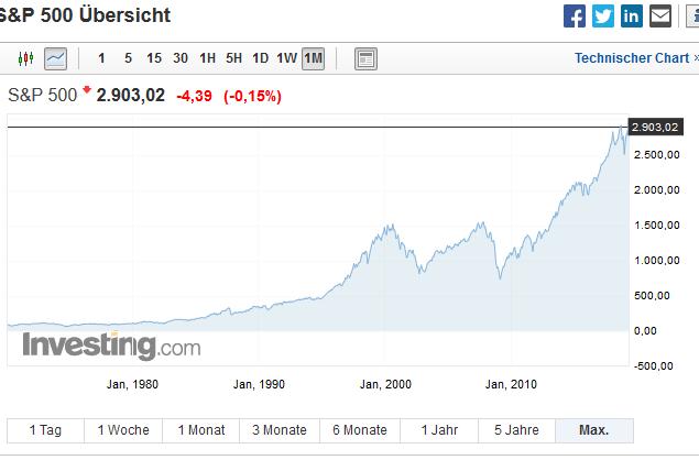 S&P500 Langfrist-Charts