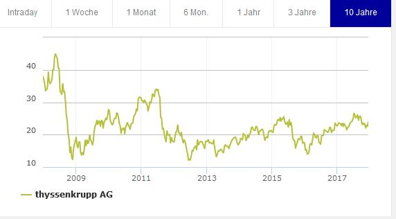 Chart ThyssenKrupp Aktie